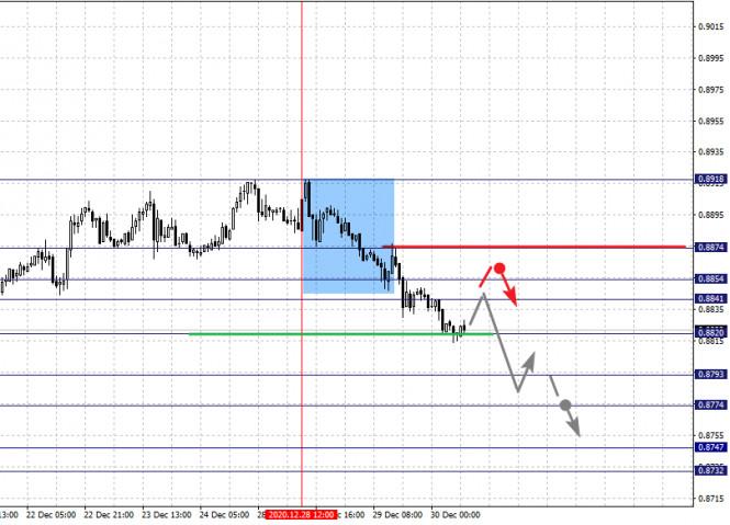 analytics5fec3525d5eb8 - Фрактальный анализ по основным валютным парам на 30 декабря