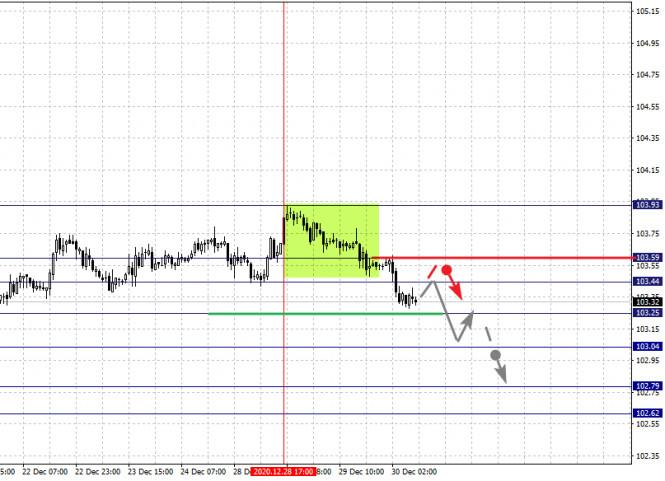 analytics5fec353441a59 - Фрактальный анализ по основным валютным парам на 30 декабря