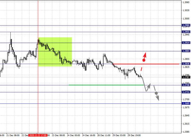 analytics5fec3544e4de8 - Фрактальный анализ по основным валютным парам на 30 декабря