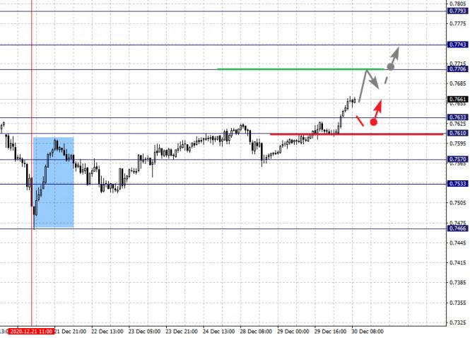 analytics5fec3554be787 - Фрактальный анализ по основным валютным парам на 30 декабря