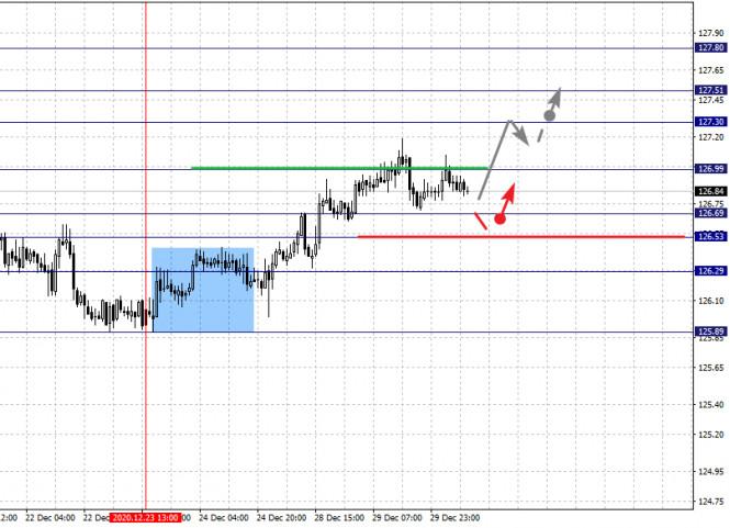 analytics5fec35673423f - Фрактальный анализ по основным валютным парам на 30 декабря