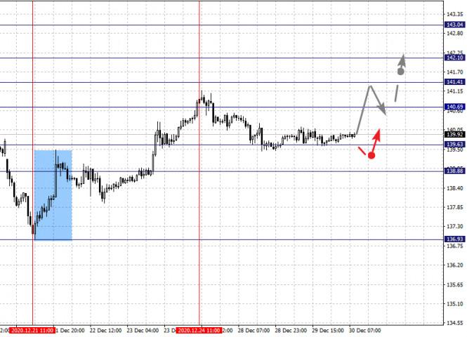 Фрактальный анализ по основным валютным парам на 30 декабря