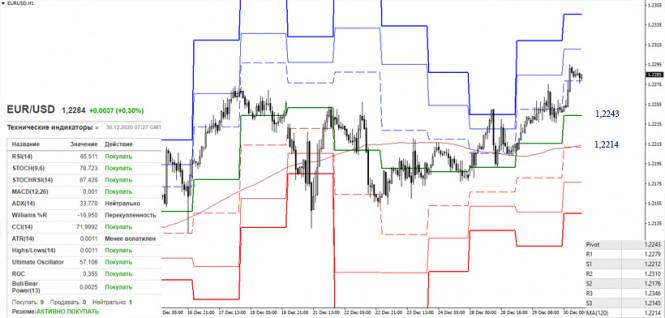 EUR/USD и GBP/USD 30 декабря – рекомендации технического анализа