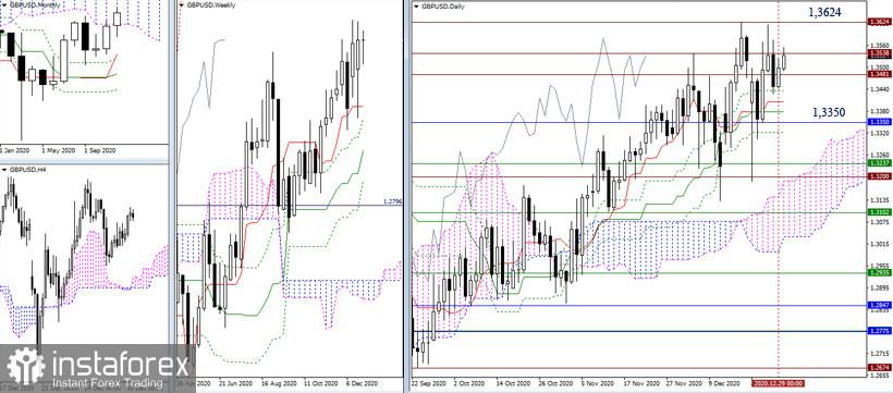 Recomendaciones técnicas del EUR/USD y GBP/USD para el 12/30/20