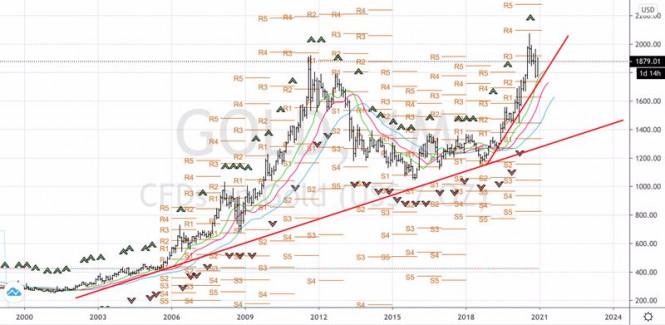 analytics5fec47f7323d0 - Две причины купить золото