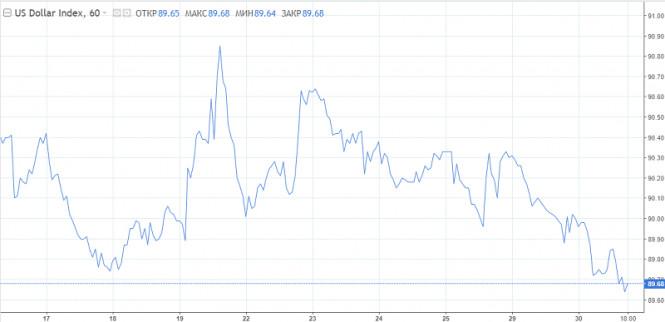 analytics5fec7e094dec4 - Доллар готовится к смене тренда