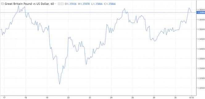 analytics5fec7e18caf64 - Доллар готовится к смене тренда