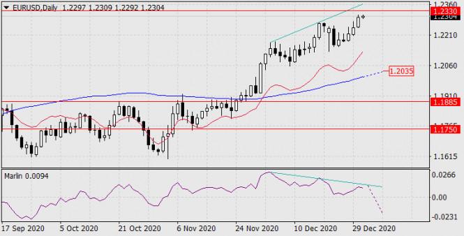 Forecast for EUR/USD on December 31, 2020