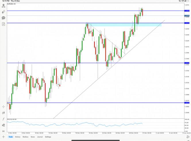 EUR/USD price analysis, 31 December 2020
