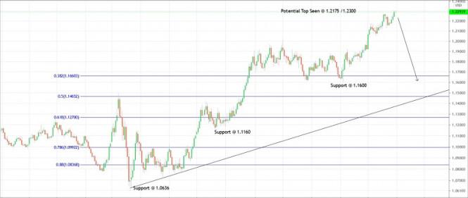 Trading plan for EUR/USD for December 31, 2020