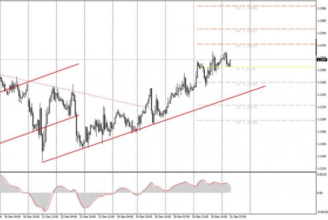 analytics5fed670c1ccec - Аналитика и торговые сигналы для начинающих трейдеров. Как торговать валютную пару EUR/USD 31 декабря? План по открытию и