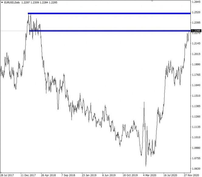 analytics5fed6a2f0f6bf - Горящий прогноз по EUR/USD от 31.12.2020