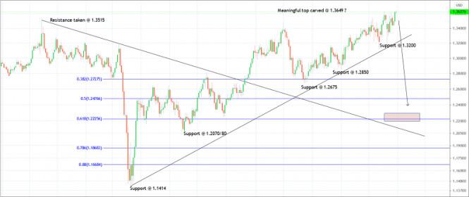 Trading plan for GBP/USD for December 31, 2020