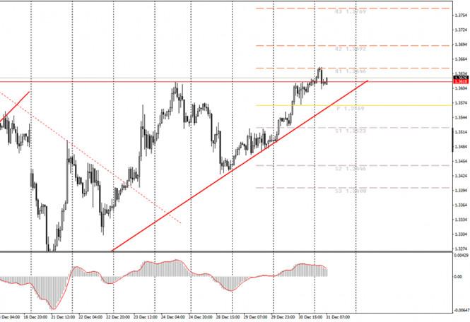 Аналитика и торговые сигналы для начинающих трейдеров. Как торговать валютную пару GBP/USD 31 декабря? План по открытию и