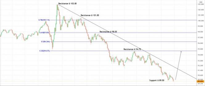 Trading plan for US Dollar Index for December 31, 2020