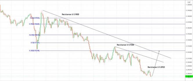Trading plan for USD/CHF for December 31, 2020