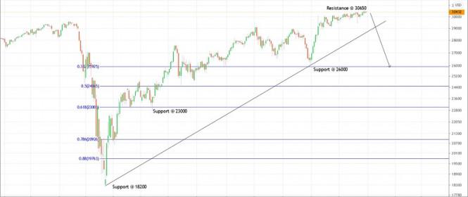Trading plan for Dow Jones for December 31, 2020