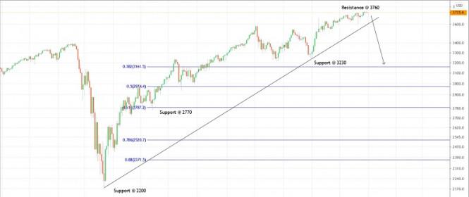 Trading plan for SPX500 for December 31, 2020