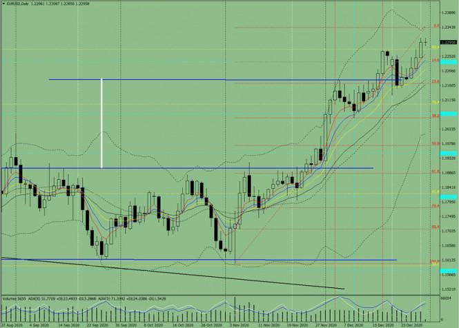 analytics5fed807e05a4e - Индикаторный анализ. Дневной обзор на 31 декабря 2020 по валютной паре EUR/USD
