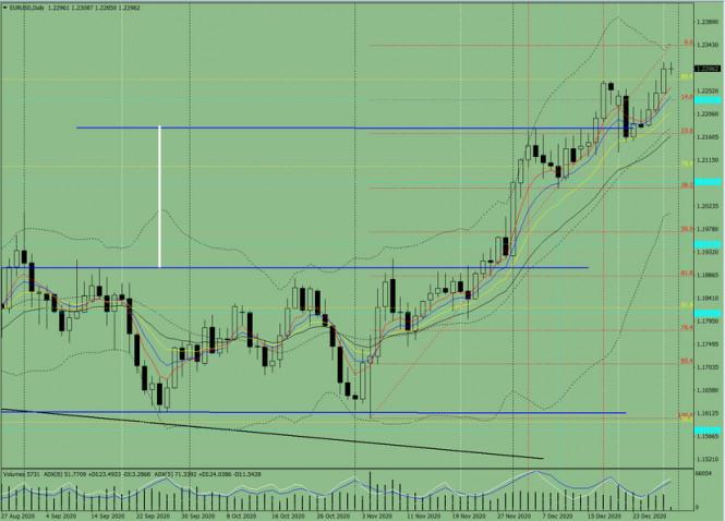 analytics5fed818840cbd - Индикаторный анализ. Дневной обзор на 31 декабря 2020 по валютной паре EUR/USD