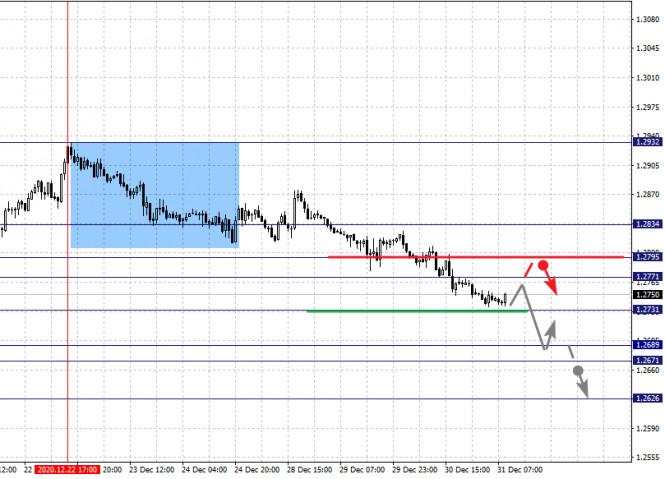 Фрактальный анализ по основным валютным парам на 31 декабря
