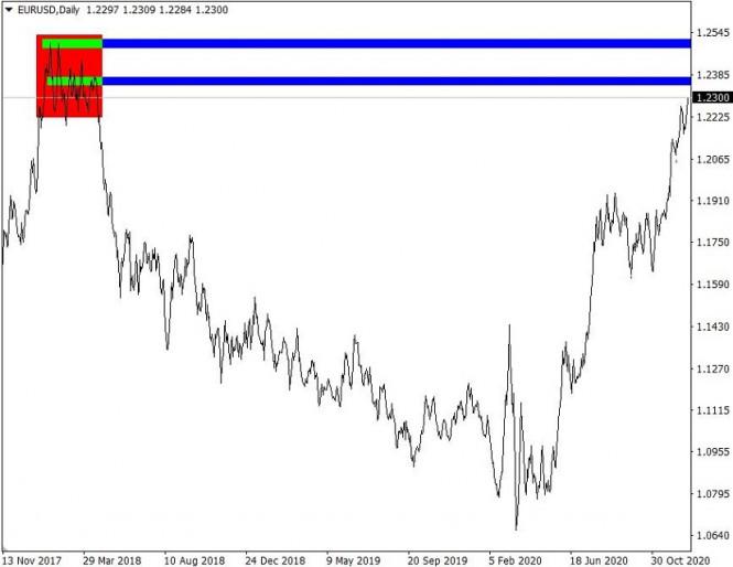 Торговые рекомендации по валютному рынку для начинающих трейдеров – GBPUSD и EURUSD 31.12.20