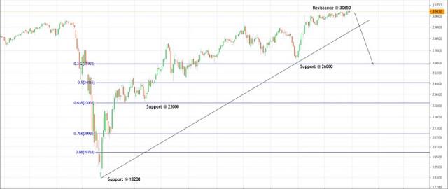 Pelan Perdagangan Dow Jones untuk 31 Disember, 2020