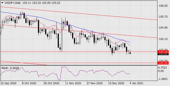 analytics5ff27ec6268d6 - Прогноз по USD/JPY на 4 января 2021 года