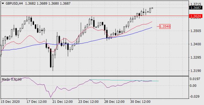 analytics5ff28060ab687 - Прогноз по GBP/USD на 4 января 2021 года