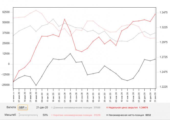 analytics5ff2945998ebd - GBP/USD: план на европейскую сессию 4 января. Commitment of Traders COT отчеты (разбор вчерашних сделок). Фунт пытается пробиться