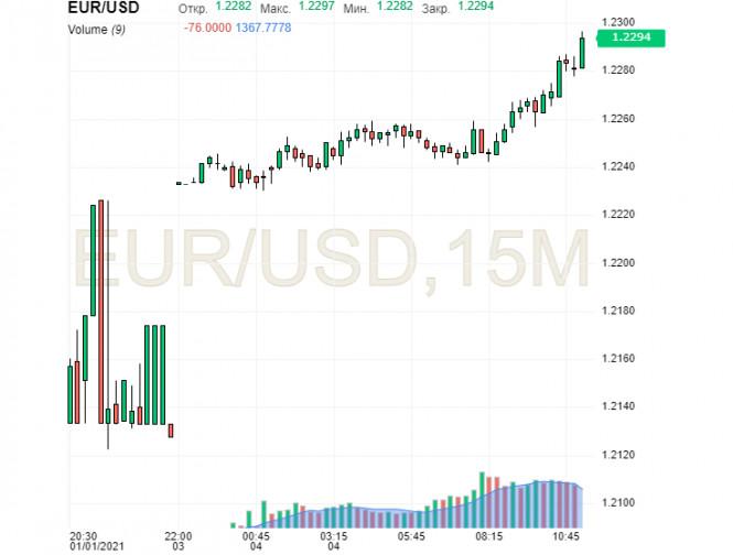 Первые потери доллара: мировые валюты опережают USD