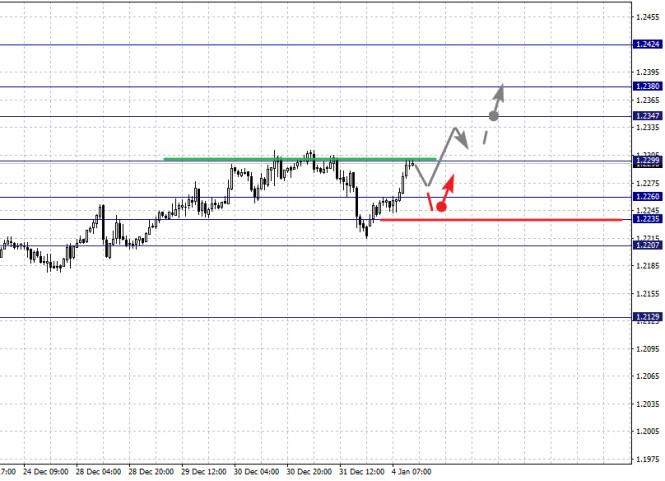 analytics5ff304b66f70d - Фрактальный анализ по основным валютным парам на 4 января