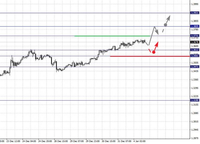 analytics5ff304c5522b1 - Фрактальный анализ по основным валютным парам на 4 января