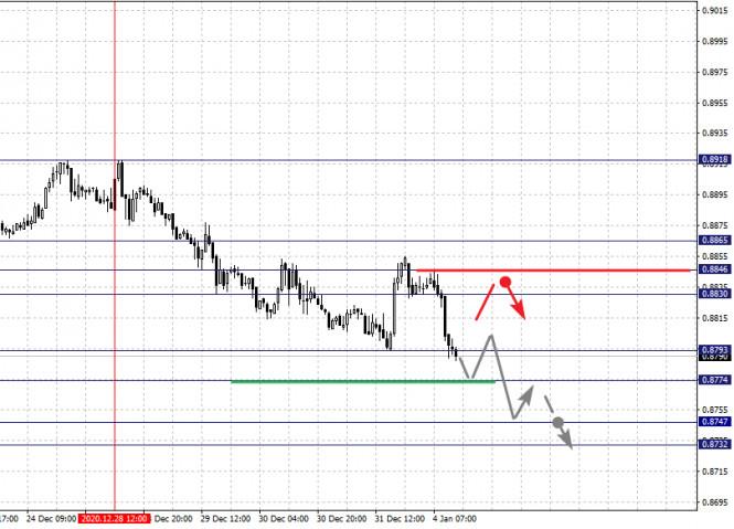 analytics5ff304d758234 - Фрактальный анализ по основным валютным парам на 4 января