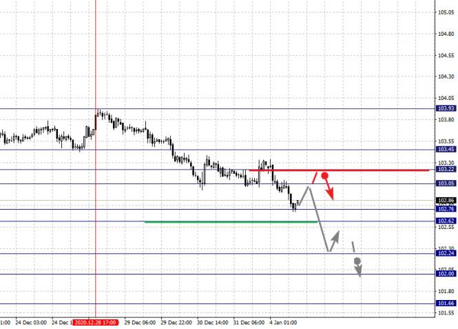 analytics5ff304e35a148 - Фрактальный анализ по основным валютным парам на 4 января