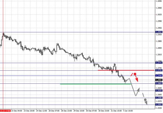 analytics5ff304f15fc0a - Фрактальный анализ по основным валютным парам на 4 января
