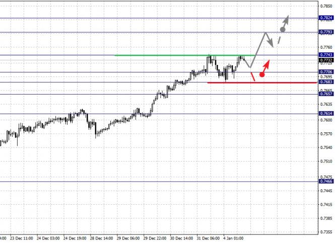 analytics5ff304ffabb36 - Фрактальный анализ по основным валютным парам на 4 января