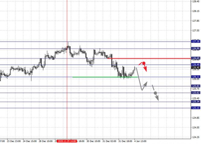 analytics5ff3052e32969 - Фрактальный анализ по основным валютным парам на 4 января