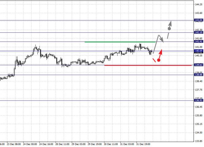analytics5ff3053ecf23a - Фрактальный анализ по основным валютным парам на 4 января