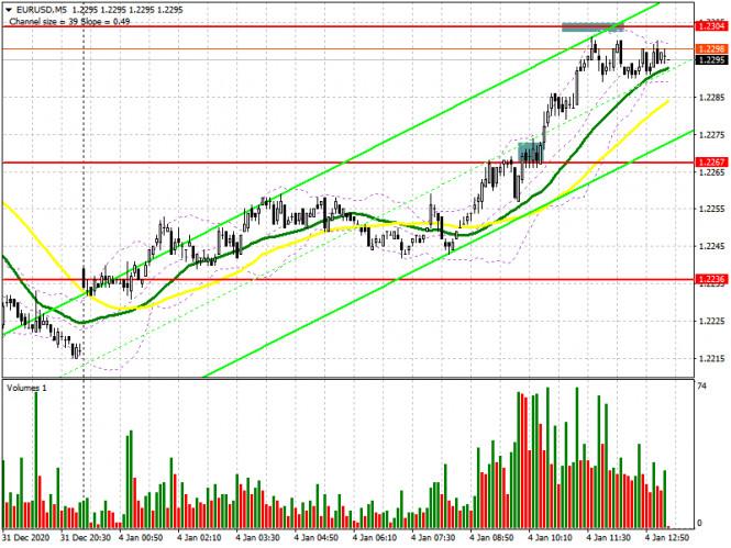 EUR/USD: план на американскую сессию 4 января (разбор утренних сделок). Евро вернулся к годовым максимумам после данных по