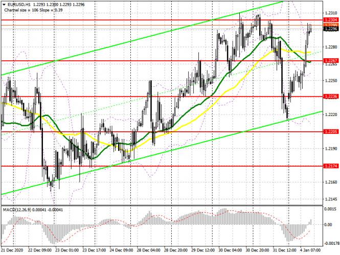 analytics5ff3159072217 - EUR/USD: план на американскую сессию 4 января (разбор утренних сделок). Евро вернулся к годовым максимумам после данных по