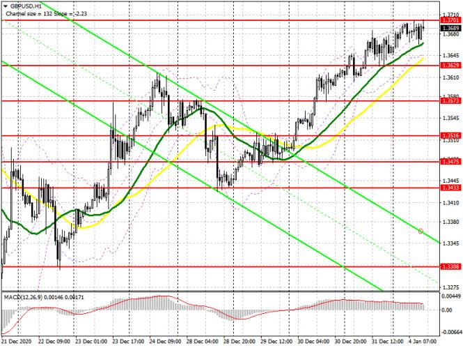 GBP/USD: план на американскую сессию 4 января (разбор утренних сделок). Волатильность фунта падает, а пара замыкается в боковом