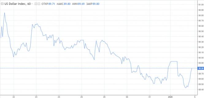 analytics5ff349408b90b - Аргументы в пользу продажи доллара в январе