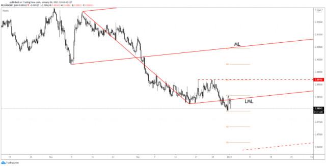 Tỷ giá USD / CHF có thể bị sụt giảm hơn nữa