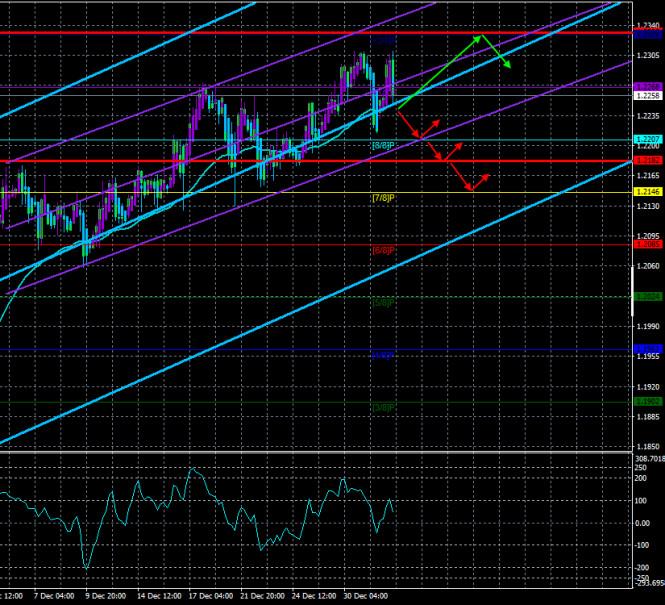 analytics5ff3acba8f531 - Обзор пары EUR/USD. 5 января. Обновленный Конгресс США приступил к своей работе. Какие изменения произошли?