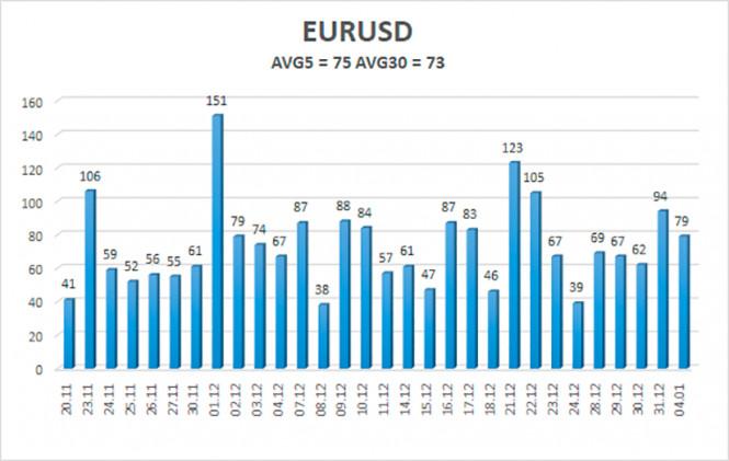 analytics5ff3acc4abfcb - Обзор пары EUR/USD. 5 января. Обновленный Конгресс США приступил к своей работе. Какие изменения произошли?