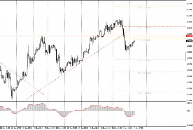 Аналитика и торговые сигналы для начинающих трейдеров. Как торговать валютную пару GBP/USD 5 января? План по открытию и закрытию