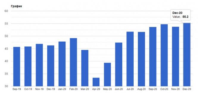 analytics5ff409a546edf - GBPUSD и EURUSD: Почему так резко упали фунт и евро? Власти Великобритании объявили о третьем локдауне. Производственная