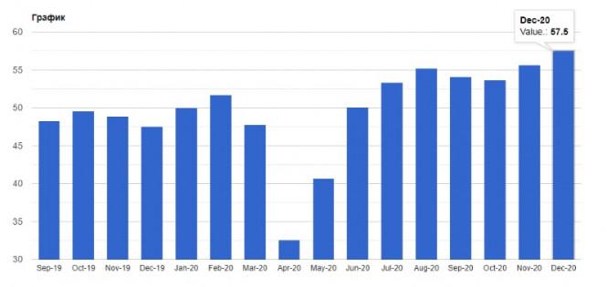 analytics5ff409c043c1a - GBPUSD и EURUSD: Почему так резко упали фунт и евро? Власти Великобритании объявили о третьем локдауне. Производственная