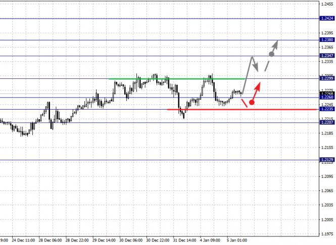 analytics5ff41b903df04 - Фрактальный анализ по основным валютным парам на 5 января
